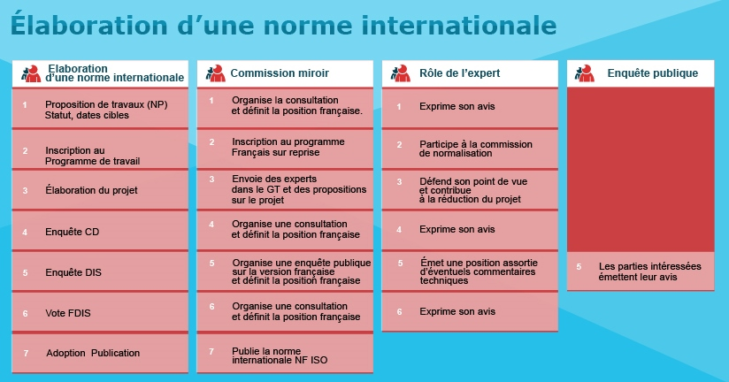 Étapes d'élaboration d'une norme internationale